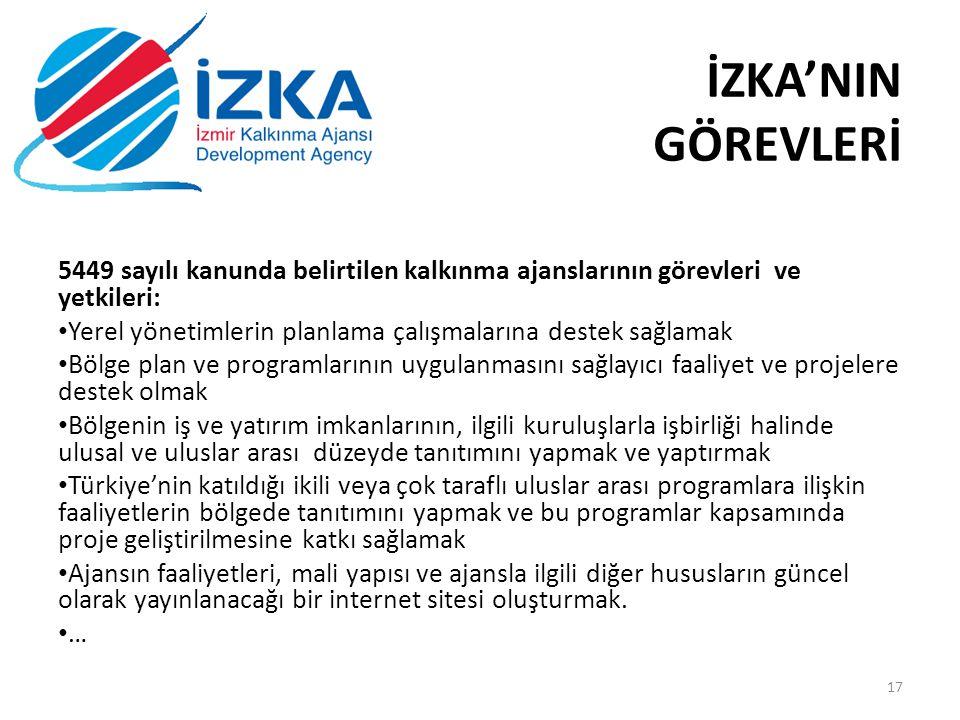 İZKA'NIN GÖREVLERİ 5449 sayılı kanunda belirtilen kalkınma ajanslarının görevleri ve yetkileri: Yerel yönetimlerin planlama çalışmalarına destek sağlamak Bölge plan ve programlarının uygulanmasını sağlayıcı faaliyet ve projelere destek olmak Bölgenin iş ve yatırım imkanlarının, ilgili kuruluşlarla işbirliği halinde ulusal ve uluslar arası düzeyde tanıtımını yapmak ve yaptırmak Türkiye'nin katıldığı ikili veya çok taraflı uluslar arası programlara ilişkin faaliyetlerin bölgede tanıtımını yapmak ve bu programlar kapsamında proje geliştirilmesine katkı sağlamak Ajansın faaliyetleri, mali yapısı ve ajansla ilgili diğer hususların güncel olarak yayınlanacağı bir internet sitesi oluşturmak.