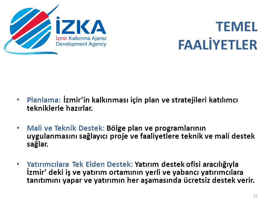 TEMEL FAALİYETLER Planlama: İzmir'in kalkınması için plan ve stratejileri katılımcı tekniklerle hazırlar.