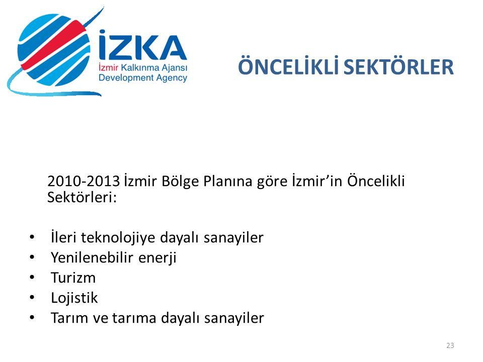 ÖNCELİKLİ SEKTÖRLER 2010-2013 İzmir Bölge Planına göre İzmir'in Öncelikli Sektörleri: İleri teknolojiye dayalı sanayiler Yenilenebilir enerji Turizm Lojistik Tarım ve tarıma dayalı sanayiler 23