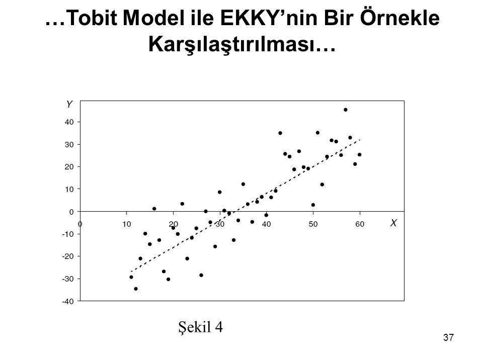 37 Şekil 4 …Tobit Model ile EKKY'nin Bir Örnekle Karşılaştırılması…
