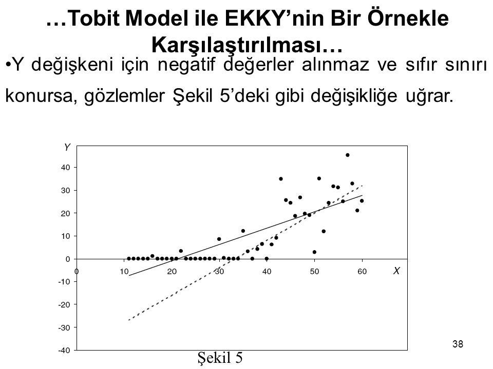 38 Şekil 5 …Tobit Model ile EKKY'nin Bir Örnekle Karşılaştırılması… Y değişkeni için negatif değerler alınmaz ve sıfır sınırı konursa, gözlemler Şekil
