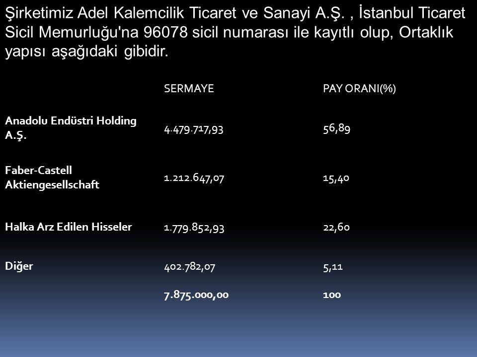 SERMAYEPAY ORANI(%) Anadolu Endüstri Holding A.Ş.
