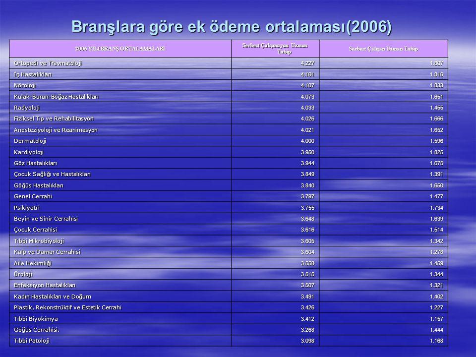 Branşlara göre ek ödeme ortalaması(2006) 2006 YILI BRANŞ ORTALAMALARI Serbest Çalışmayan Uzman Tabip Serbest Çalışan Uzman Tabip Ortopedi ve Travmatol