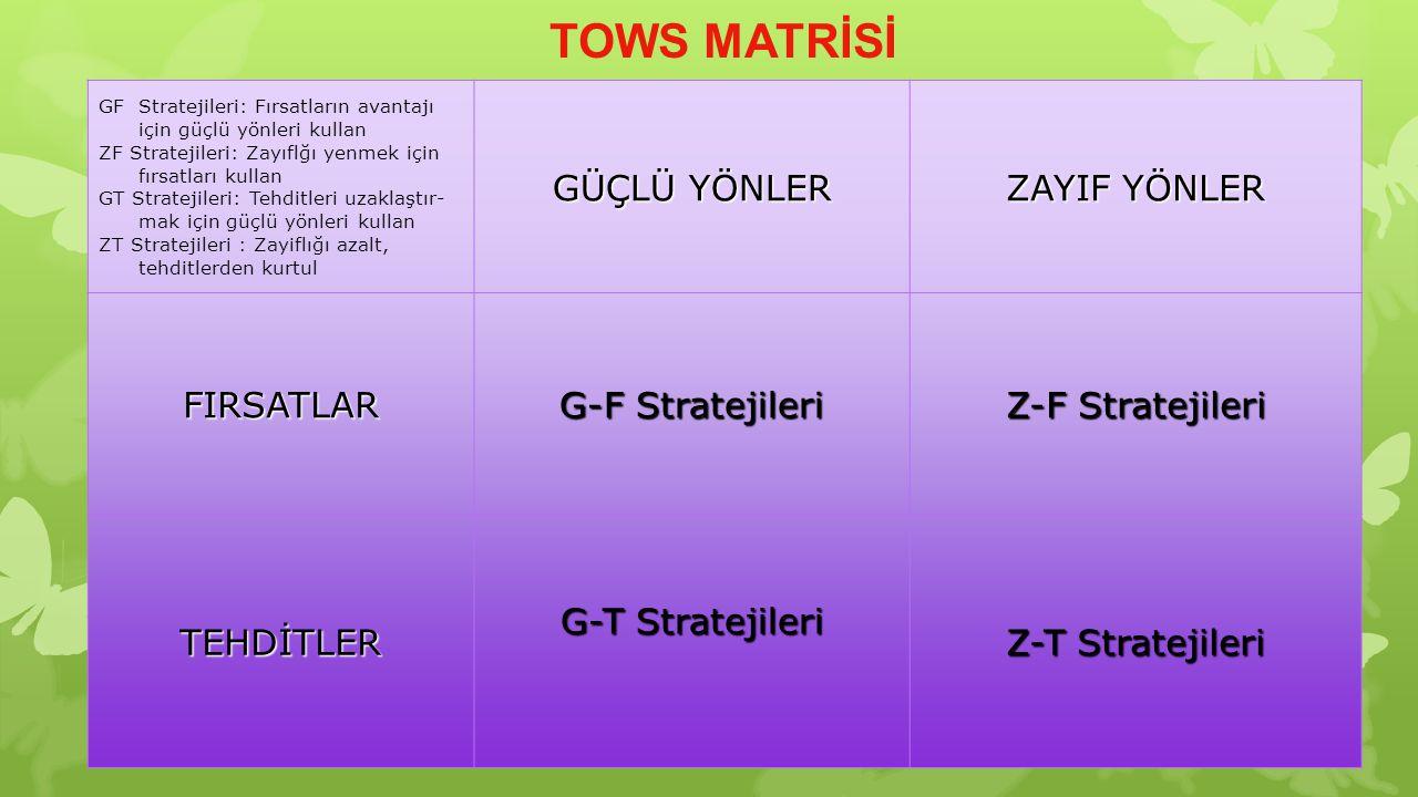 TOWS MATRİSİ GF Stratejileri: Fırsatların avantajı için güçlü yönleri kullan ZF Stratejileri: Zayıflğı yenmek için fırsatları kullan GT Stratejileri:
