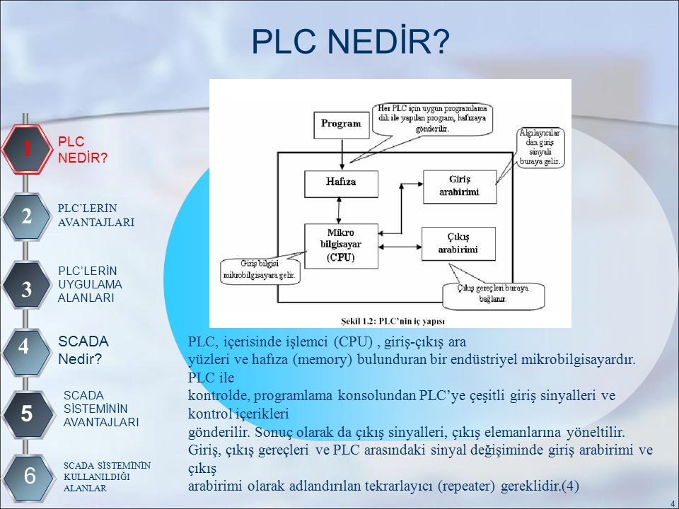 PLC'LERİN AVANTAJLARI 1 2 3 4 PLC NEDİR.