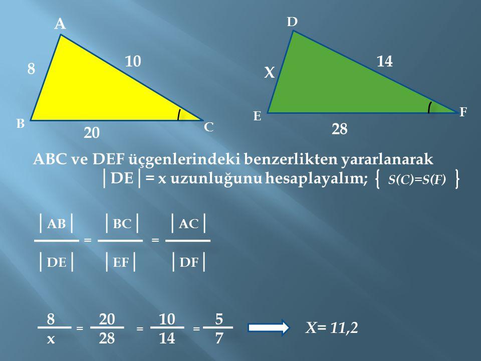 ABC ve DEF üçgenlerindeki benzerlikten yararlanarak │DE│= x uzunluğunu hesaplayalım; A B C D E F 8 10 20 X 28 14 │ AB │ │ BC │ │ AC │ │ DE │ │ EF │ │ DF │ 8 20 10 5 x 28 14 7 == = == X= 11,2 S(C)=S(F)
