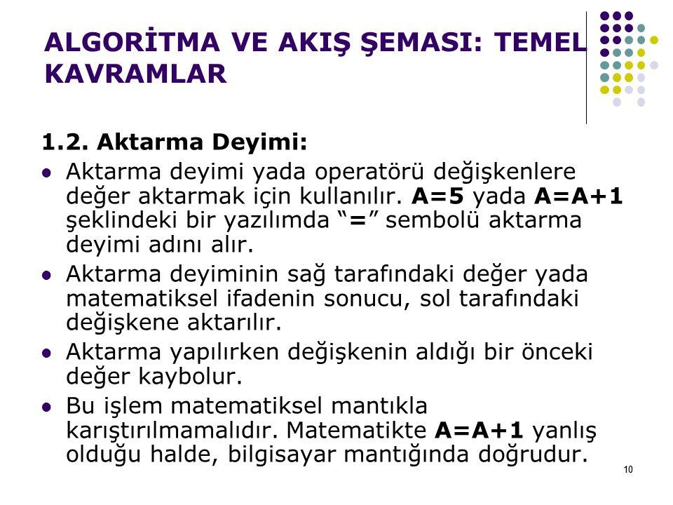 10 1.2.Aktarma Deyimi: Aktarma deyimi yada operatörü değişkenlere değer aktarmak için kullanılır.