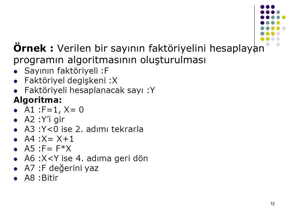 12 Örnek : Verilen bir sayının faktöriyelini hesaplayan programın algoritmasının oluşturulması Sayının faktöriyeli :F Faktöriyel degişkeni :X Faktöriyeli hesaplanacak sayı :Y Algoritma: A1 :F=1, X= 0 A2 :Y'i gir A3 :Y<0 ise 2.