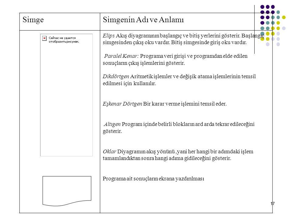17 SimgeSimgenin Adı ve Anlamı Elips Akış diyagramının başlangıç ve bitiş yerlerini gösterir.