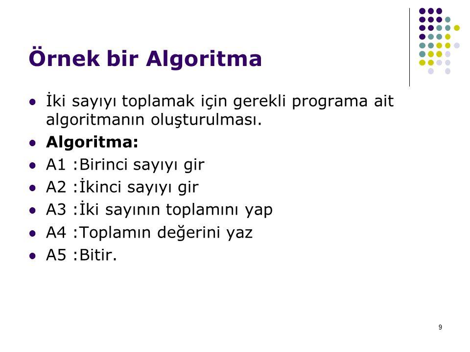 99 Örnek bir Algoritma İki sayıyı toplamak için gerekli programa ait algoritmanın oluşturulması.