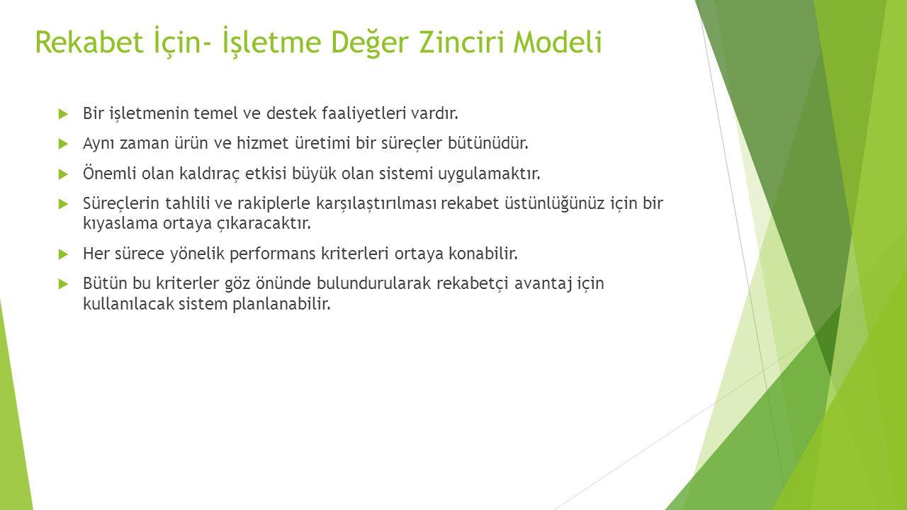 Rekabet İçin- İşletme Değer Zinciri Modeli  Bir işletmenin temel ve destek faaliyetleri vardır.