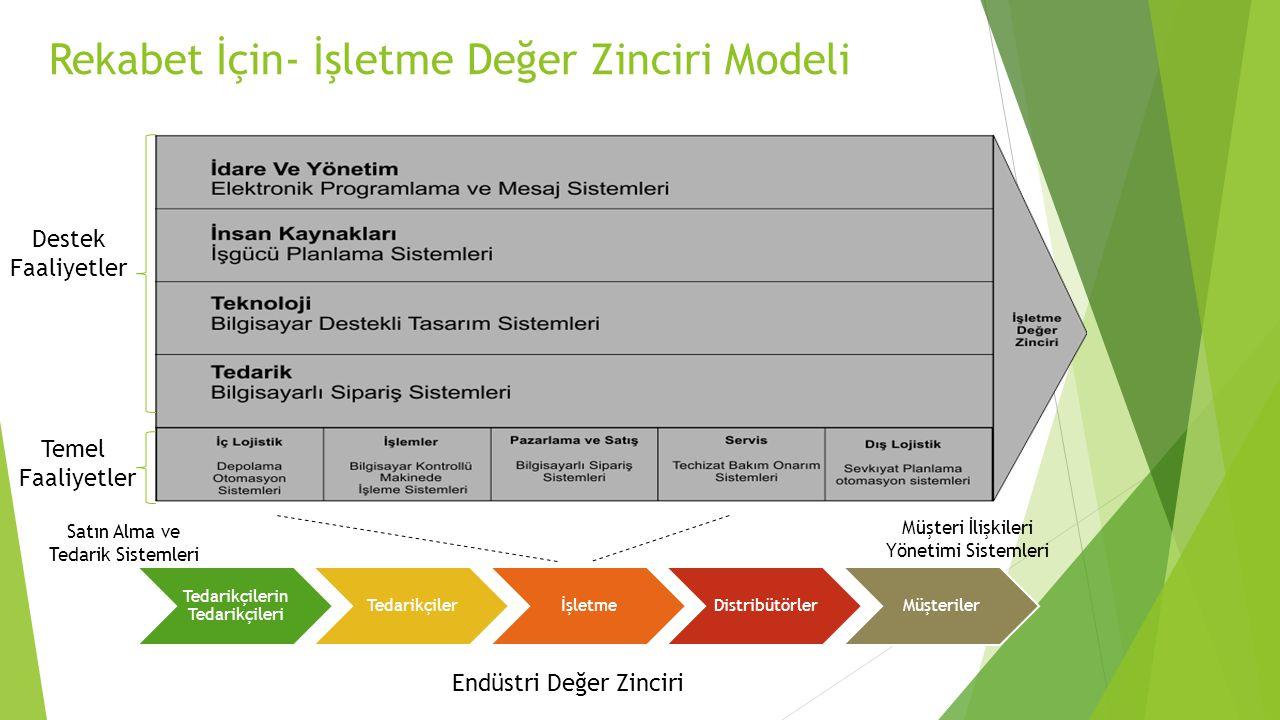 Rekabet İçin- İşletme Değer Zinciri Modeli Tedarikçilerin Tedarikçileri TedarikçilerİşletmeDistribütörlerMüşteriler Endüstri Değer Zinciri Temel Faaliyetler Destek Faaliyetler Satın Alma ve Tedarik Sistemleri Müşteri İlişkileri Yönetimi Sistemleri