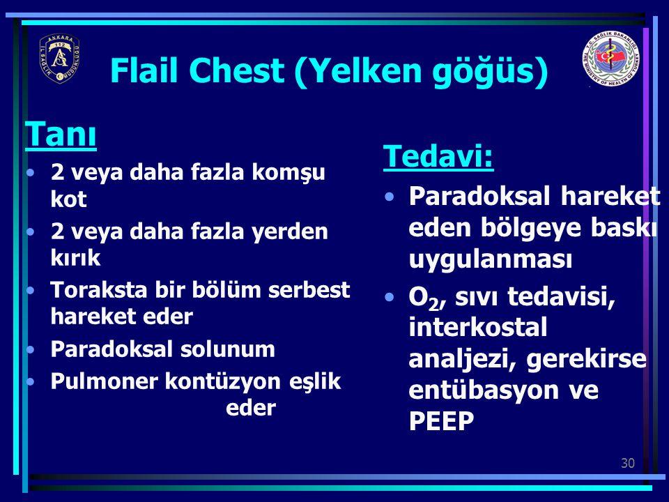 30 Flail Chest (Yelken göğüs) Tanı 2 veya daha fazla komşu kot 2 veya daha fazla yerden kırık Toraksta bir bölüm serbest hareket eder Paradoksal solun