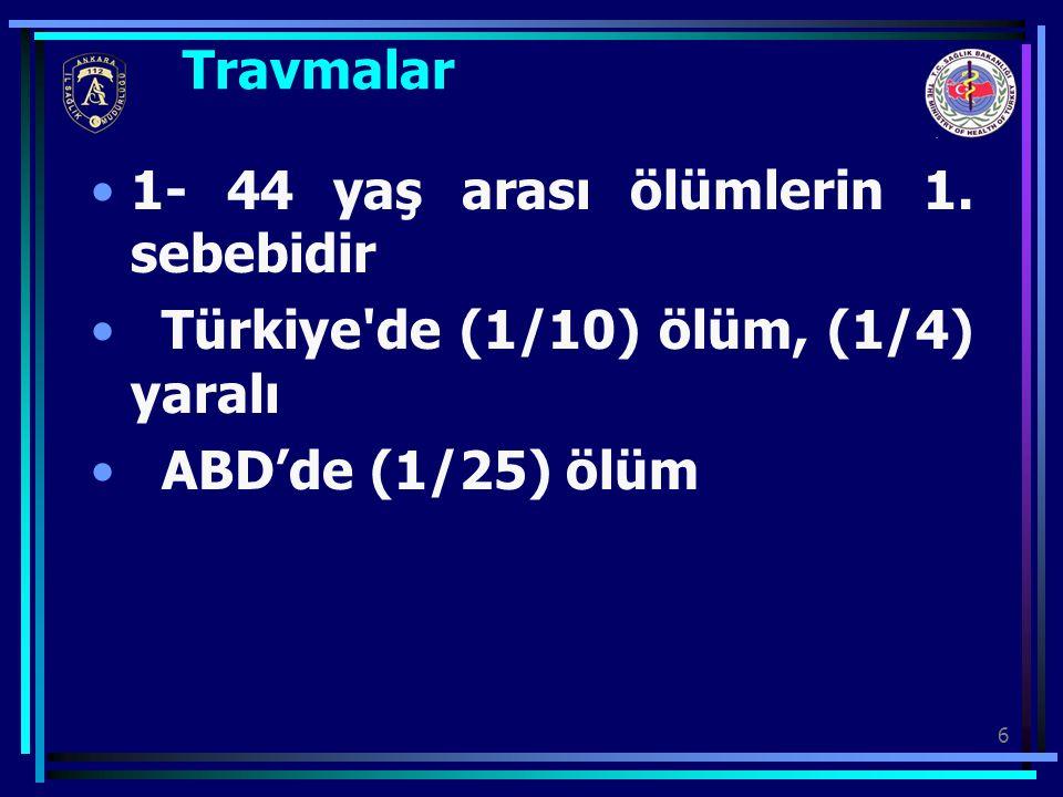 6 Travmalar 1- 44 yaş arası ölümlerin 1. sebebidir Türkiye'de (1/10) ölüm, (1/4) yaralı ABD'de (1/25) ölüm