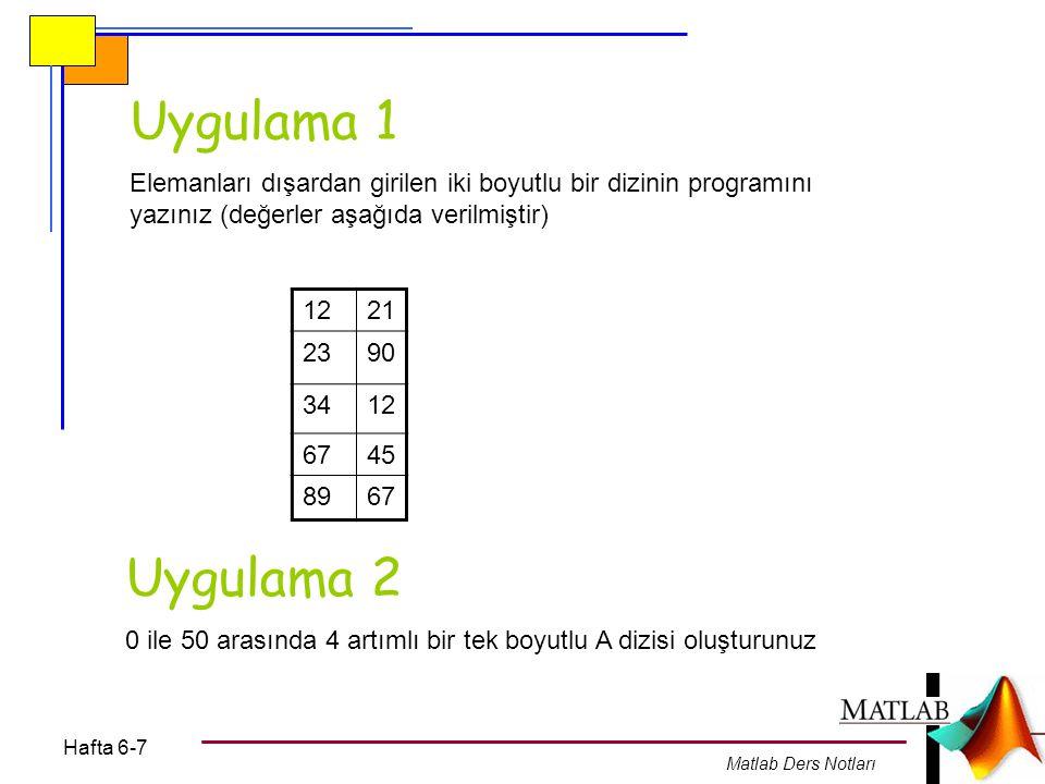 Hafta 6-7 Matlab Ders Notları Uygulama 1 Elemanları dışardan girilen iki boyutlu bir dizinin programını yazınız (değerler aşağıda verilmiştir) 1221 23