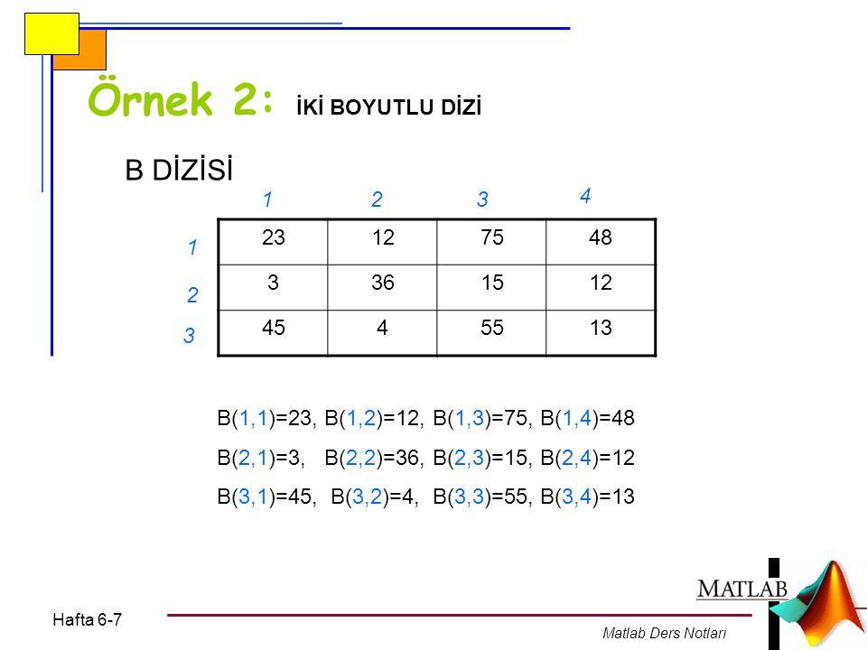 Hafta 6-7 Matlab Ders Notları Örnek 2: İKİ BOYUTLU DİZİ 23127548 3361512 4545513 1 1 23 4 3 2 B DİZİSİ B(1,1)=23, B(1,2)=12, B(1,3)=75, B(1,4)=48 B(2,1)=3, B(2,2)=36, B(2,3)=15, B(2,4)=12 B(3,1)=45, B(3,2)=4, B(3,3)=55, B(3,4)=13