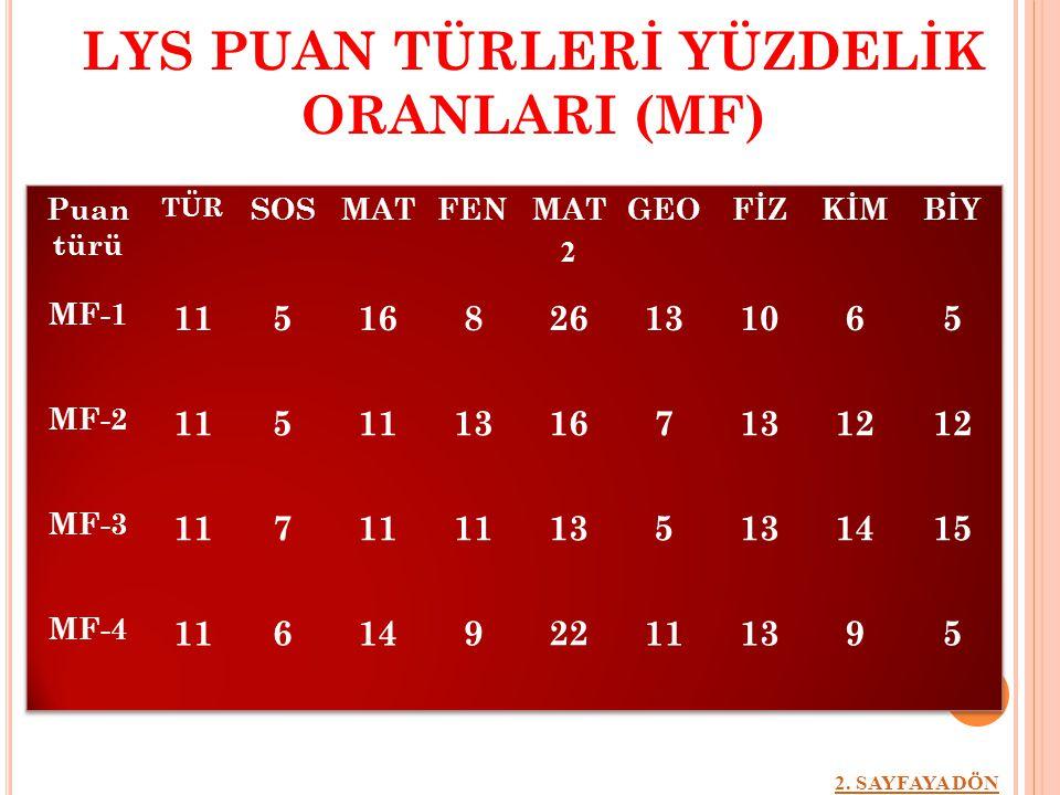 LYS PUAN TÜRLERİ YÜZDELİK ORANLARI (MF) 2. SAYFAYA DÖN