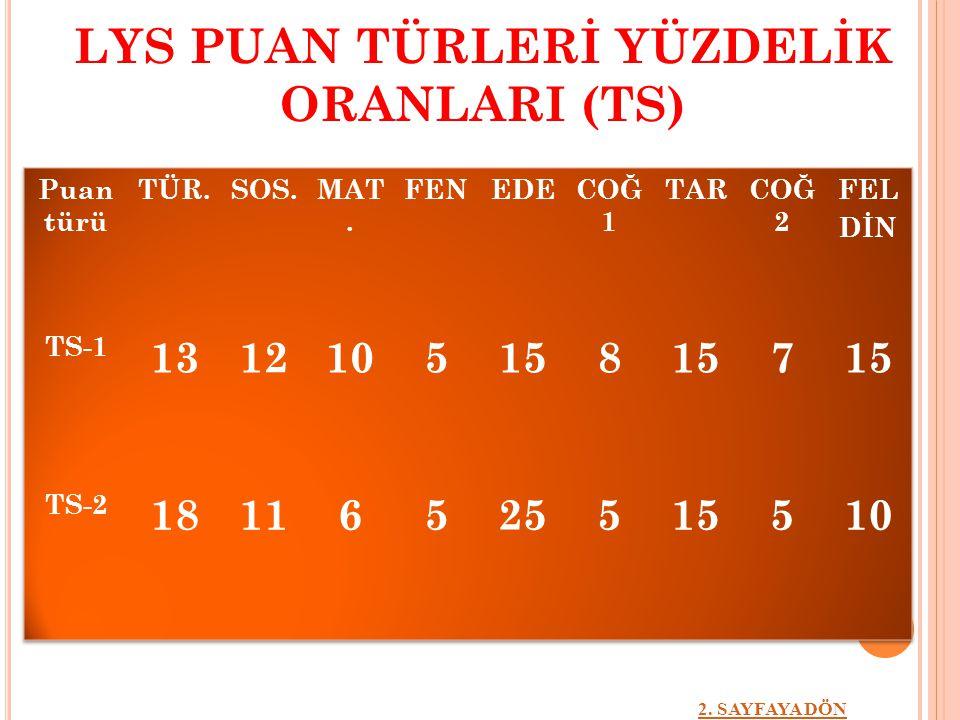LYS PUAN TÜRLERİ YÜZDELİK ORANLARI (TS) 2. SAYFAYA DÖN