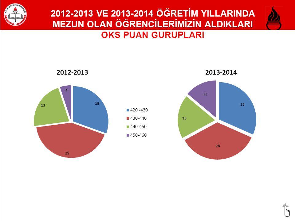 2012-2013 VE 2013-2014 ÖĞRETİM YILLARINDA MEZUN OLAN ÖĞRENCİLERİMİZİN ALDIKLARI OKS PUAN GURUPLARI
