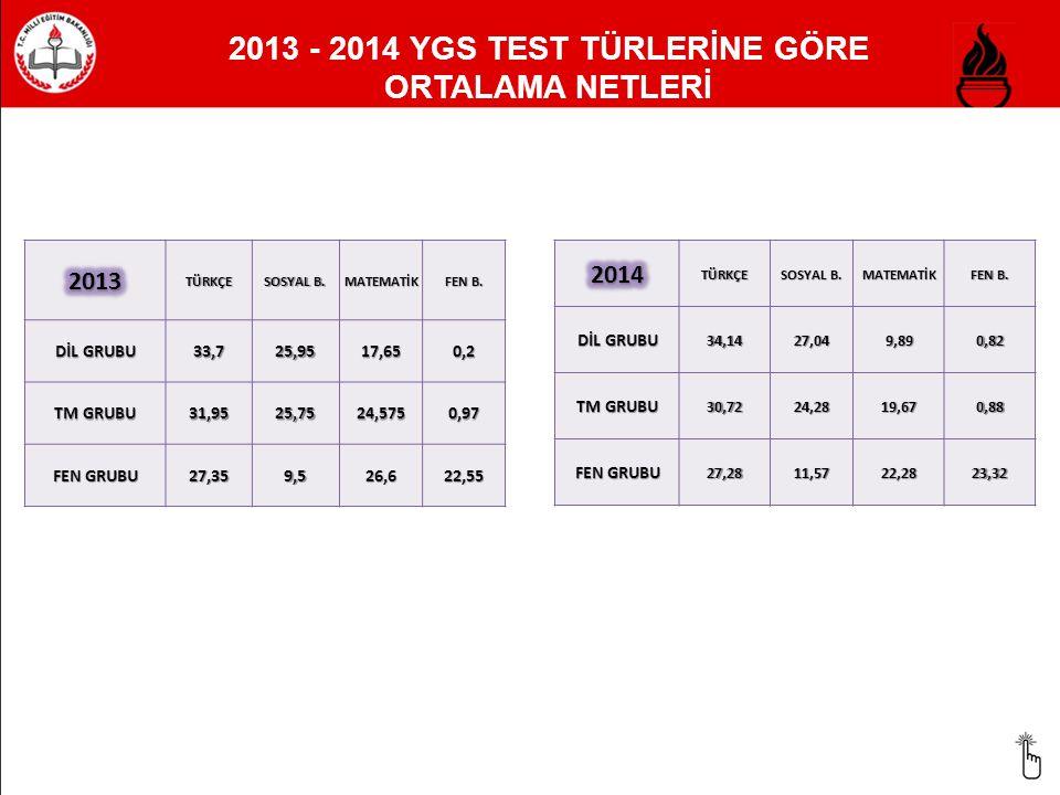 2013 - 2014 YGS TEST TÜRLERİNE GÖRE ORTALAMA NETLERİTÜRKÇE SOSYAL B. MATEMATİK FEN B. DİL GRUBU 33,725,9517,650,2 TM GRUBU 31,9525,7524,5750,97 FEN GR