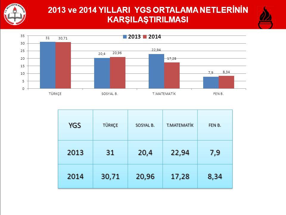 2013 - 2014 LYS TEST TÜRLERİNE GÖRE ORTALAMA NETLERİ