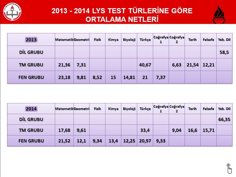 2013 LYS YERLEŞTİRME SONUÇLARI 6255 2013 LYS sınavı sonucunda 62 mezun öğrencimizden 55 'i çeşitli üniversitelere yerleşmişlerdir.