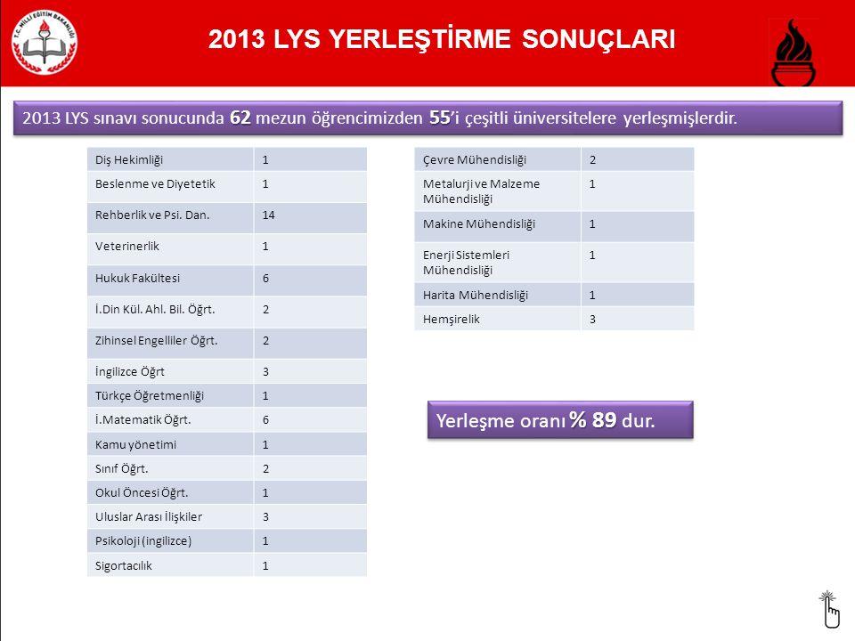 2013 LYS YERLEŞTİRME SONUÇLARI 6255 2013 LYS sınavı sonucunda 62 mezun öğrencimizden 55 'i çeşitli üniversitelere yerleşmişlerdir. Diş Hekimliği1 Besl