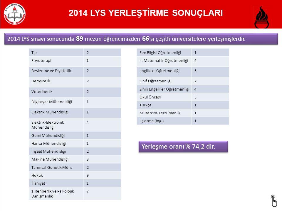 2014 LYS YERLEŞTİRME SONUÇLARI 89 66 2014 LYS sınavı sonucunda 89 mezun öğrencimizden 66 'sı çeşitli üniversitelere yerleşmişlerdir. Tıp2 Fizyoterapi1