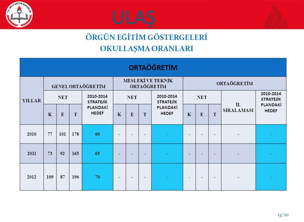 ULAŞ 13/20 ÖRGÜN EĞİTİM GÖSTERGELERİ OKULLAŞMA ORANLARI ORTAÖĞRETİM YILLAR GENEL ORTAÖĞRETİM MESLEKİ VE TEKNİK ORTAÖĞRETİM ORTAÖĞRETİM NET 2010-2014 S