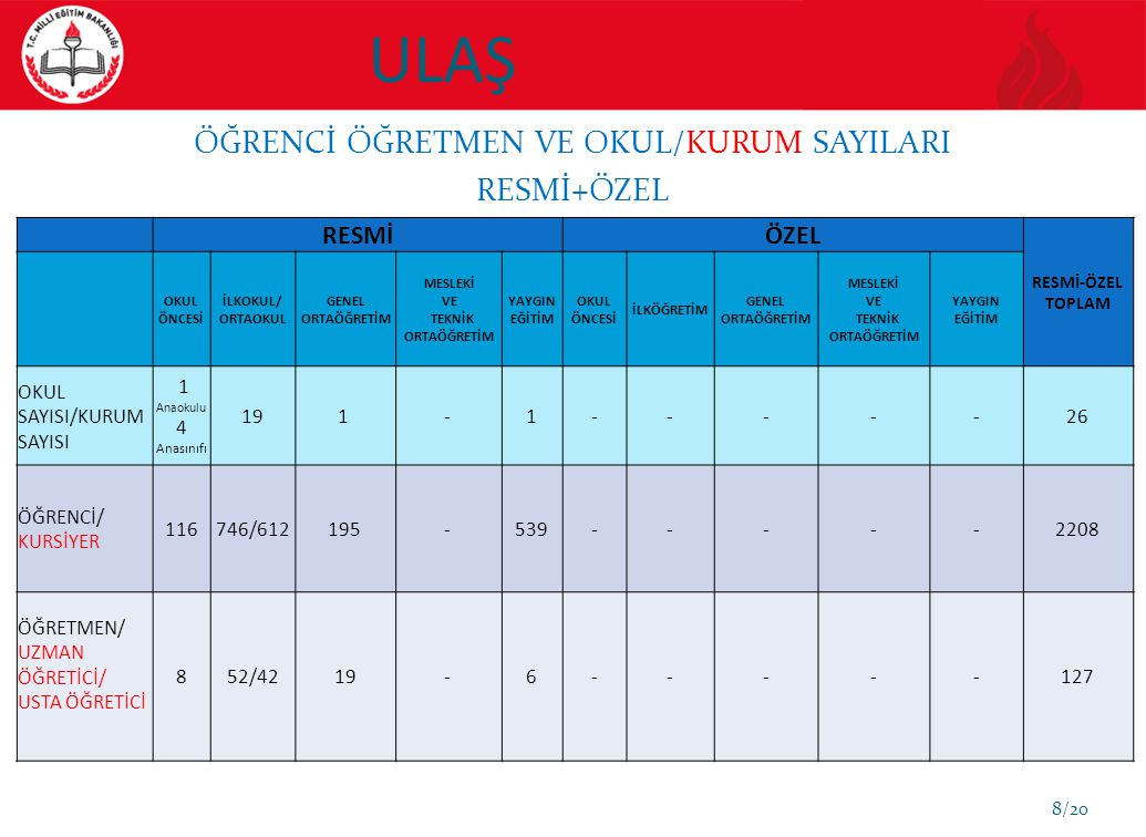 ULAŞ 29/20 YILLAR İLKÖĞRETİMORTAÖĞRETİMMESLEKİ EĞİTİM KURUMLARI İKİLİ EĞİTİM YAPAN OKUL SAYISI (1) TÜM OKUL SAYISI (2) ORANI % (1/2) 2010-2014 STRATEJİK PLANDAKİ HEDEF İKİLİ EĞİTİM YAPAN OKUL SAYISI (1) TÜM OKUL SAYISI (2) ORANI % (1/2) 2010-2014 STRATEJİK PLANDAKİ HEDEF İKİLİ EĞİTİM YAPAN OKUL SAYISI (1) TÜM OKUL SAYISI (2) ORANI % (1/2) 2010-2014 STRATEJİK PLANDAKİ HEDEF 2010 -27---1------ 2011 -26---1------ 2012 -25---1------ EĞİTİM GÖSTERGELERİ İLKÖĞRETİM + ORTAÖĞRETİM