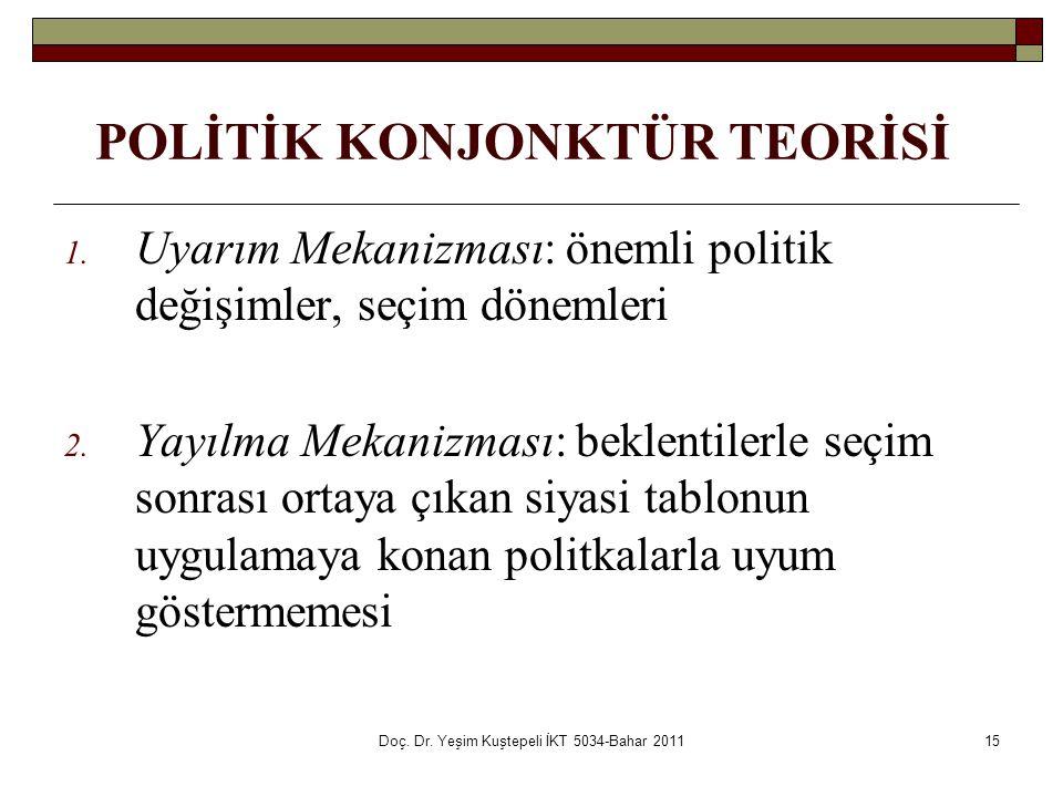 Doç. Dr. Yeşim Kuştepeli İKT 5034-Bahar 201115 1. Uyarım Mekanizması: önemli politik değişimler, seçim dönemleri 2. Yayılma Mekanizması: beklentilerle