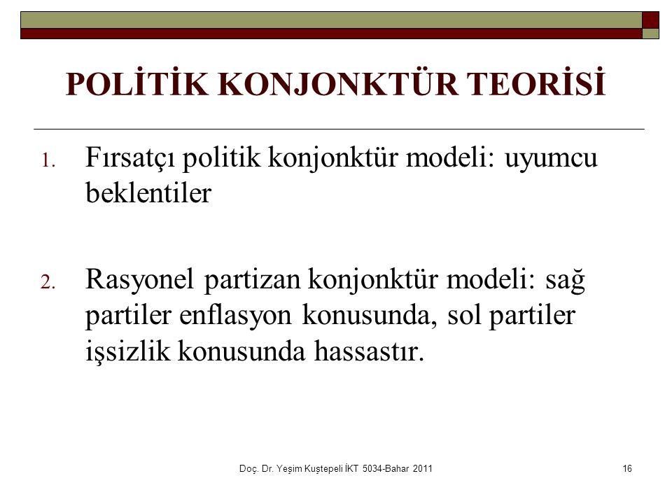 Doç. Dr. Yeşim Kuştepeli İKT 5034-Bahar 201116 1. Fırsatçı politik konjonktür modeli: uyumcu beklentiler 2. Rasyonel partizan konjonktür modeli: sağ p