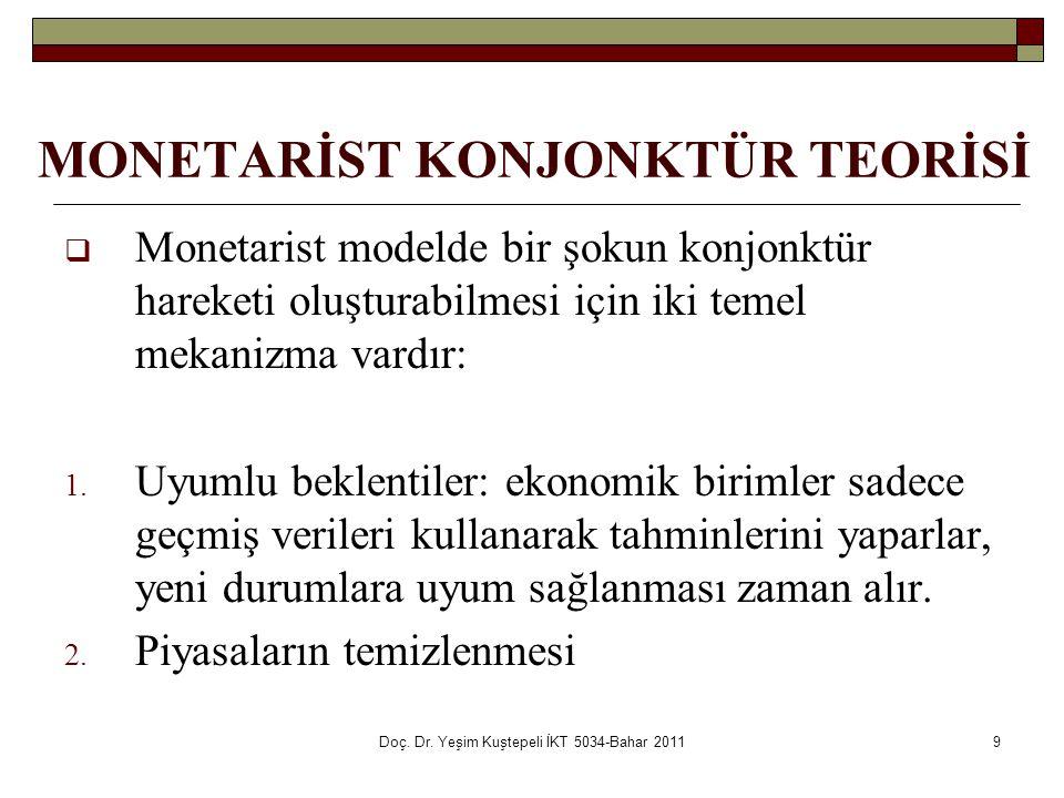 Doç. Dr. Yeşim Kuştepeli İKT 5034-Bahar 20119 MONETARİST KONJONKTÜR TEORİSİ  Monetarist modelde bir şokun konjonktür hareketi oluşturabilmesi için ik