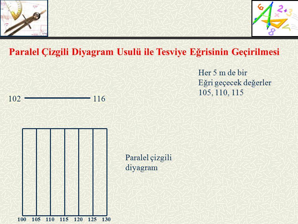Paralel Çizgili Diyagram Usulü ile Tesviye Eğrisinin Geçirilmesi 102116 Her 5 m de bir Eğri geçecek değerler 105, 110, 115 Paralel çizgili diyagram 10