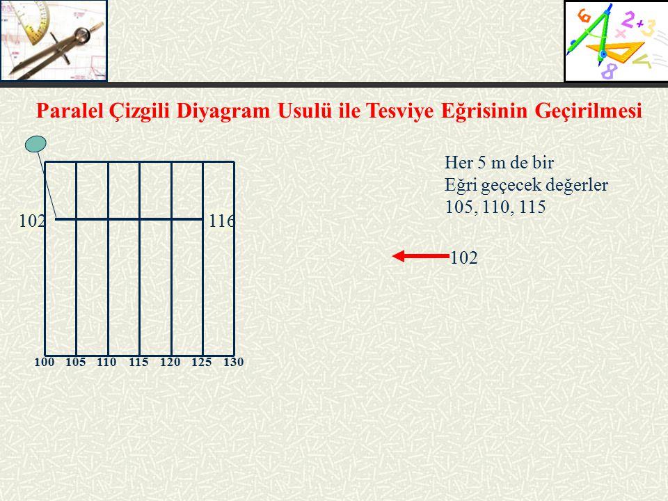 Paralel Çizgili Diyagram Usulü ile Tesviye Eğrisinin Geçirilmesi 102116 Her 5 m de bir Eğri geçecek değerler 105, 110, 115 102 100 105 110 115 120 125