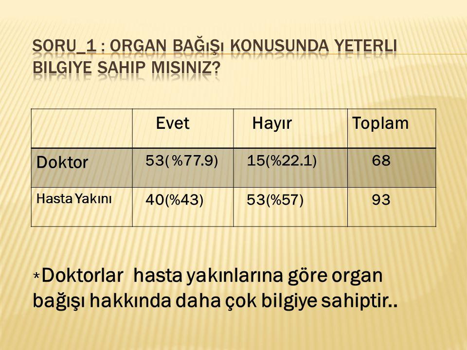 Evet HayırToplam Doktor 53( %77.9) 15(%22.1) 68 Hasta Yakını 40(%43) 53(%57) 93 * Doktorlar hasta yakınlarına göre organ bağışı hakkında daha çok bilgiye sahiptir..