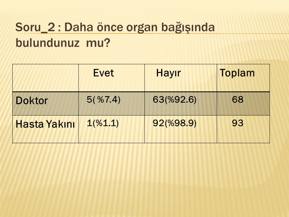 Soru_2 : Daha önce organ bağışında bulundunuz mu? Evet HayırToplam Doktor 5( %7.4) 63(%92.6) 68 Hasta Yakını 1(%1.1) 92(%98.9) 93