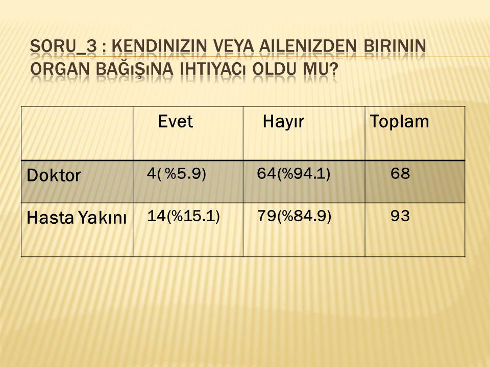 Evet HayırToplam Doktor 4( %5.9) 64(%94.1) 68 Hasta Yakını 14(%15.1) 79(%84.9) 93