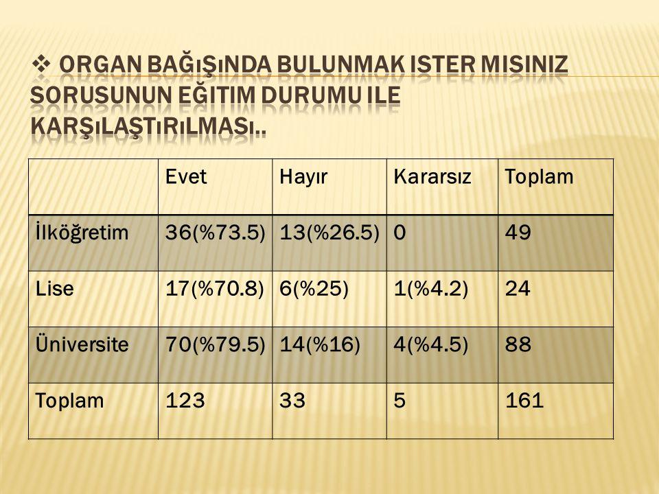 EvetHayırKararsızToplam İlköğretim36(%73.5)13(%26.5)049 Lise17(%70.8)6(%25)1(%4.2)24 Üniversite70(%79.5)14(%16)4(%4.5)88 Toplam123335161