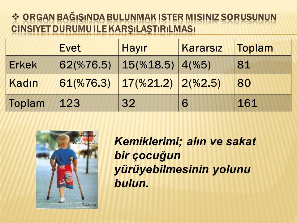 EvetHayırKararsızToplam Erkek62(%76.5)15(%18.5)4(%5)81 Kadın61(%76.3)17(%21.2)2(%2.5)80 Toplam123326161 Kemiklerimi; alın ve sakat bir çocuğun yürüyeb