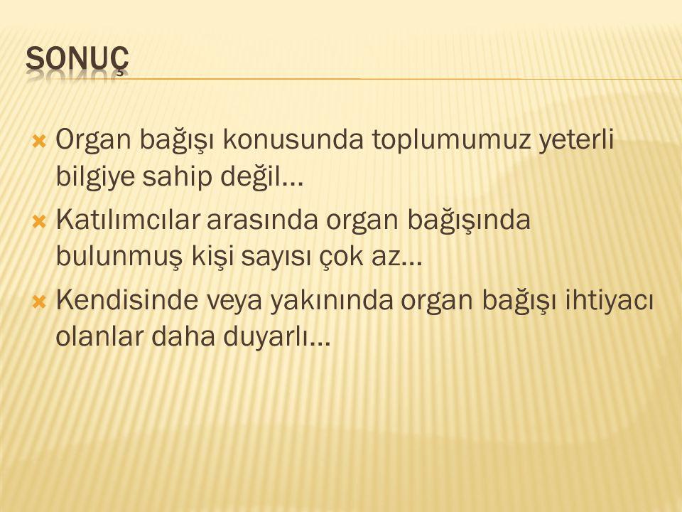  Organ bağışı konusunda toplumumuz yeterli bilgiye sahip değil...