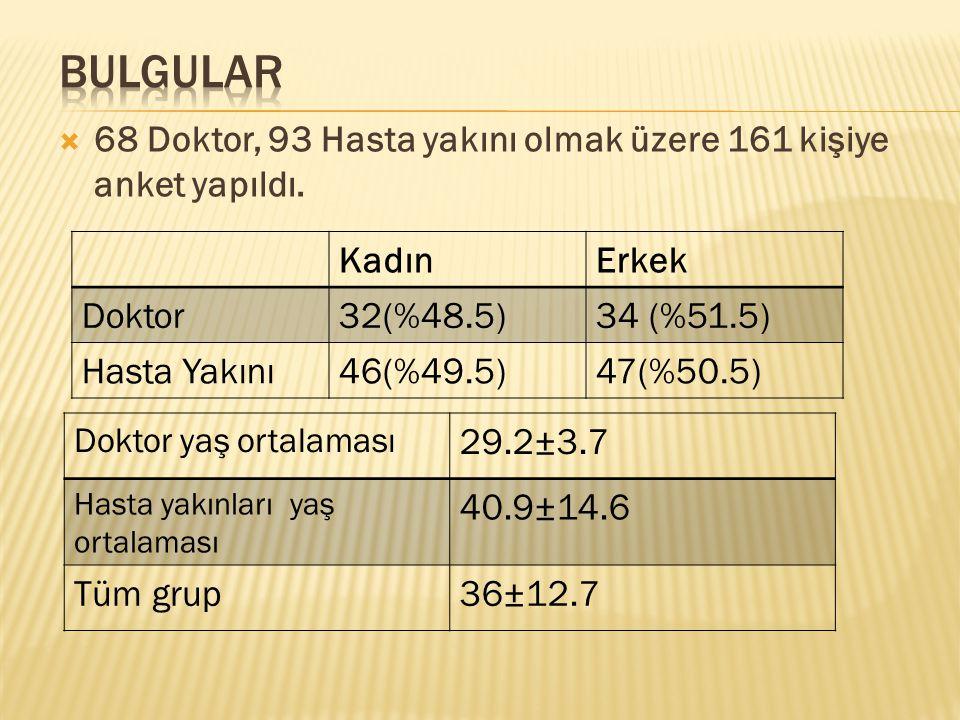  68 Doktor, 93 Hasta yakını olmak üzere 161 kişiye anket yapıldı. Doktor yaş ortalaması 29.2±3.7 Hasta yakınları yaş ortalaması 40.9±14.6 Tüm grup36±