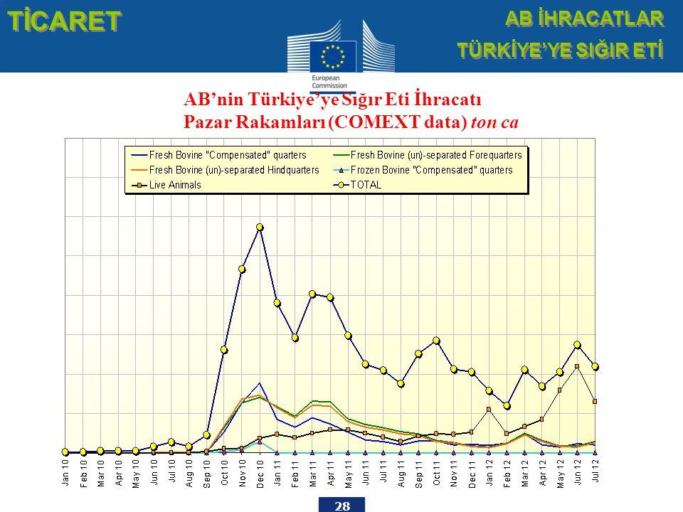 28 AB'nin Türkiye'ye Sığır Eti İhracatı Pazar Rakamları (COMEXT data) ton ca TİCARET AB İHRACATLAR TÜRKİYE'YE SIĞIR ETİ AB İHRACATLAR TÜRKİYE'YE SIĞIR
