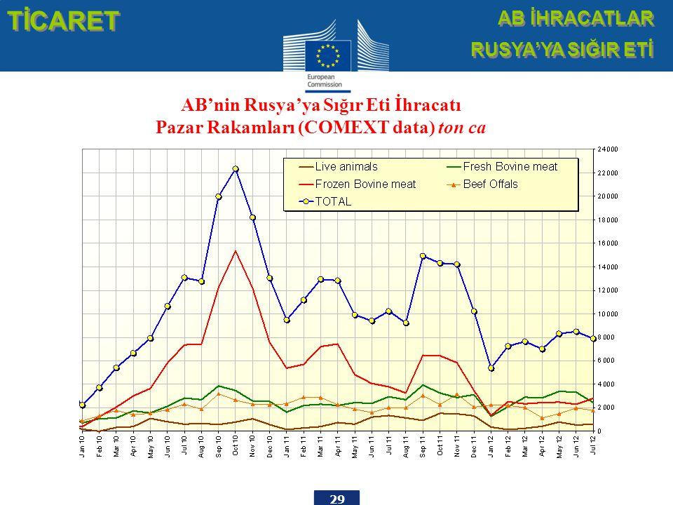 29 TİCARET AB İHRACATLAR RUSYA'YA SIĞIR ETİ AB İHRACATLAR RUSYA'YA SIĞIR ETİ AB'nin Rusya'ya Sığır Eti İhracatı Pazar Rakamları (COMEXT data) ton ca