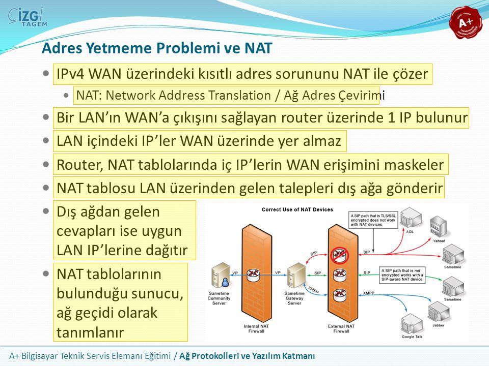 A+ Bilgisayar Teknik Servis Elemanı Eğitimi / Ağ Protokolleri ve Yazılım Katmanı Adres Yetmeme Problemi ve NAT IPv4 WAN üzerindeki kısıtlı adres sorun