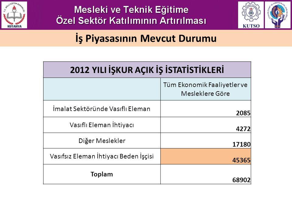 İş Piyasasının Mevcut Durumu 2012 YILI İŞKUR AÇIK İŞ İSTATİSTİKLERİ Tüm Ekonomik Faaliyetler ve Mesleklere Göre İmalat Sektöründe Vasıflı Eleman 2085 Vasıflı Eleman İhtiyacı 4272 Diğer Meslekler 17180 Vasıfsız Eleman İhtiyacı Beden İşçisi 45365 Toplam 68902