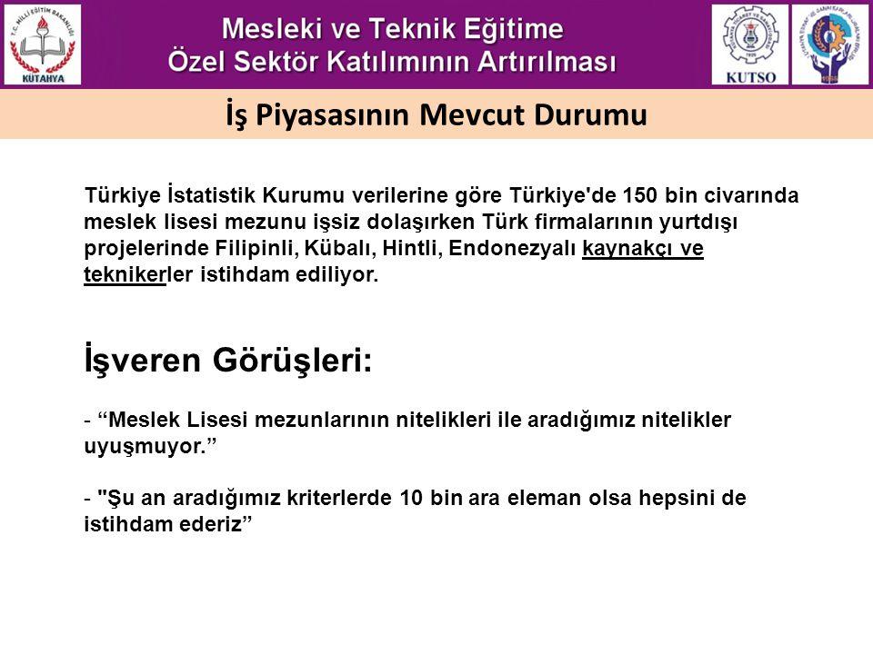 İş Piyasasının Mevcut Durumu Türkiye İstatistik Kurumu verilerine göre Türkiye'de 150 bin civarında meslek lisesi mezunu işsiz dolaşırken Türk firmala