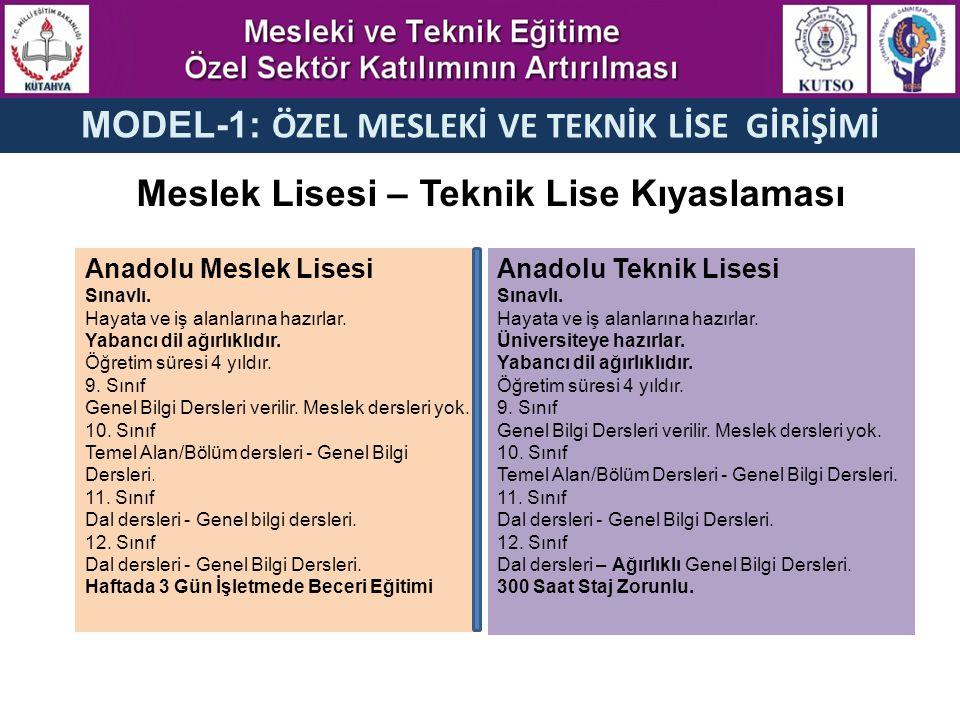 MODEL-1: ÖZEL MESLEKİ VE TEKNİK LİSE GİRİŞİMİ Meslek Lisesi – Teknik Lise Kıyaslaması Anadolu Teknik Lisesi Sınavlı.
