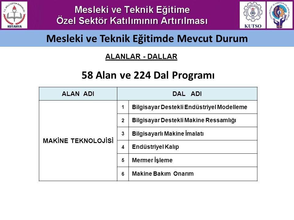 MODEL-1: ÖZEL MESLEKİ VE TEKNİK LİSE GİRİŞİMİ OSB'lerde Açılan Özel Meslek Liselerine Teşvikler Öğrenci başına yaklaşık 5000.- Türk Lirası