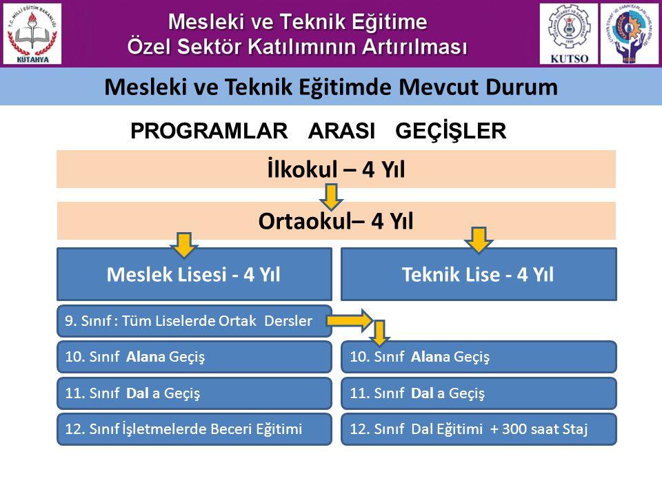 MODEL-3: ÖZEL MESLEKİ VE TEKNİK EĞİTİM ENSTİTÜSÜ İŞLETMELERİN YA DA ODALARIN BAĞIMSIZ MESLEKİ VE TEKNİK EĞİTİM ENSTİTÜSÜ KURMALARI Kütahya Türkiye'de model il olur, Bu tür bir enstitüde teknoloji araştırmaları yapılır, iş piyasası araştırmaları yapılabilir, modüler mesleki ve teknik eğitime yer verilebilir.